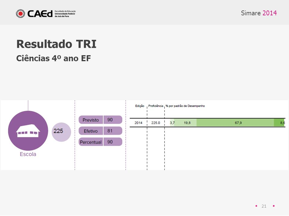Simare 2014 21 Resultado TRI Ciências 4º ano EF