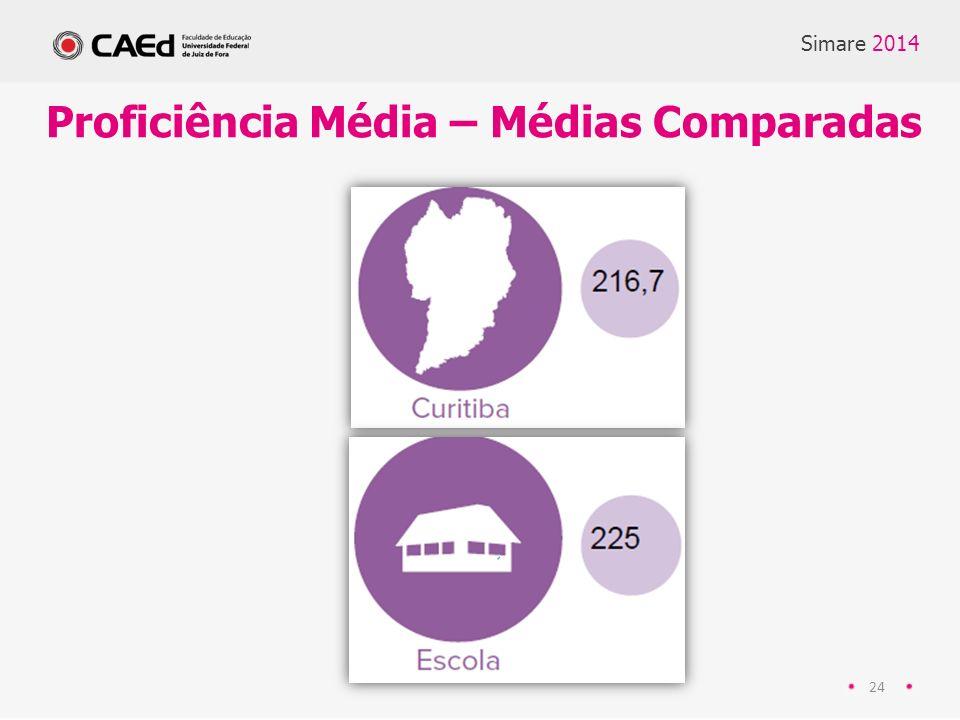 24 Proficiência Média – Médias Comparadas Simare 2014
