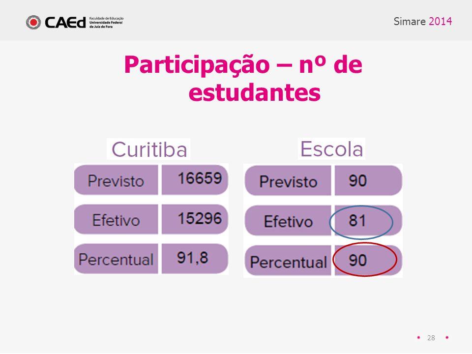 28 Participação – nº de estudantes Simare 2014