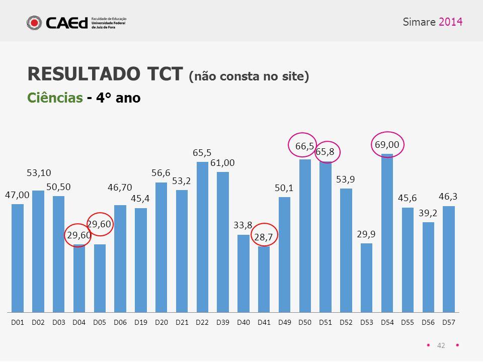 Simare 2014 42 RESULTADO TCT (não consta no site) Ciências - 4° ano