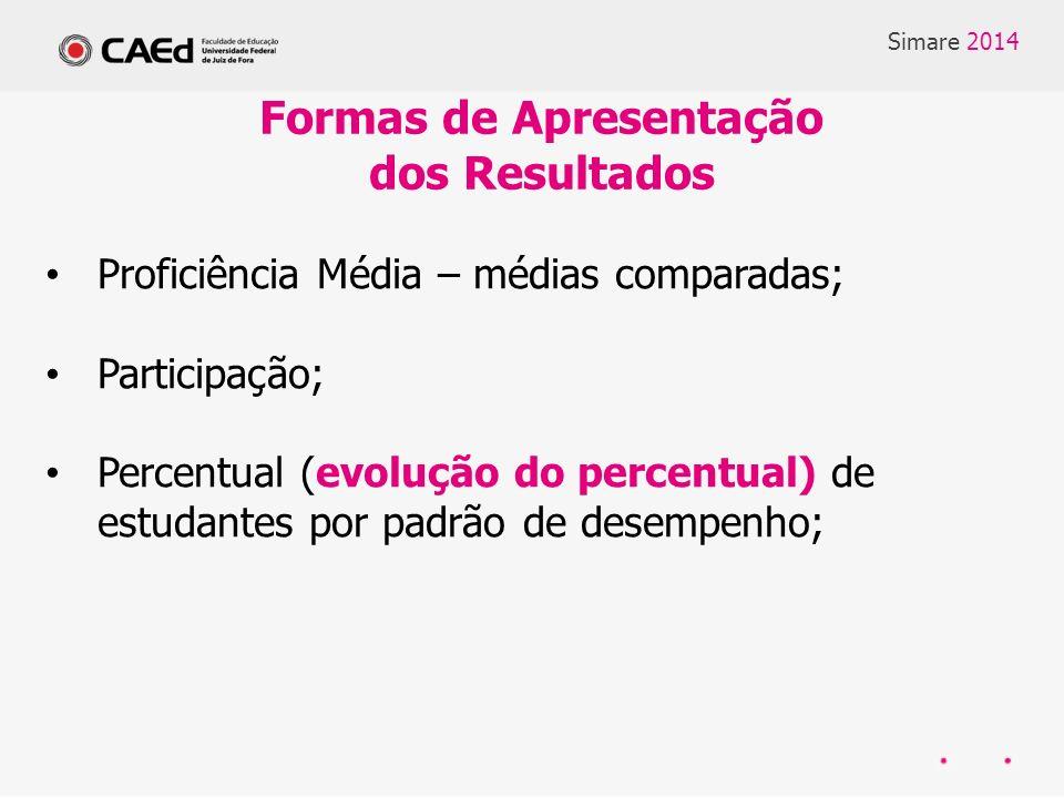 Proficiência Média – médias comparadas; Participação; Percentual (evolução do percentual) de estudantes por padrão de desempenho; Formas de Apresentação dos Resultados Simare 2014