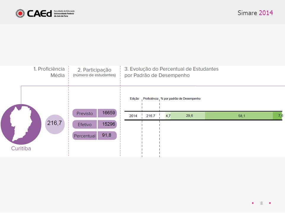 Simare 2014 39 RESULTADO TCT (não consta no site) Ciências - 4° ano