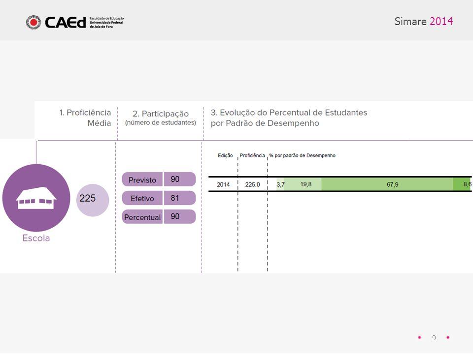 20 Simare 2014 Percentual de estudantes por Padrão de Desempenho