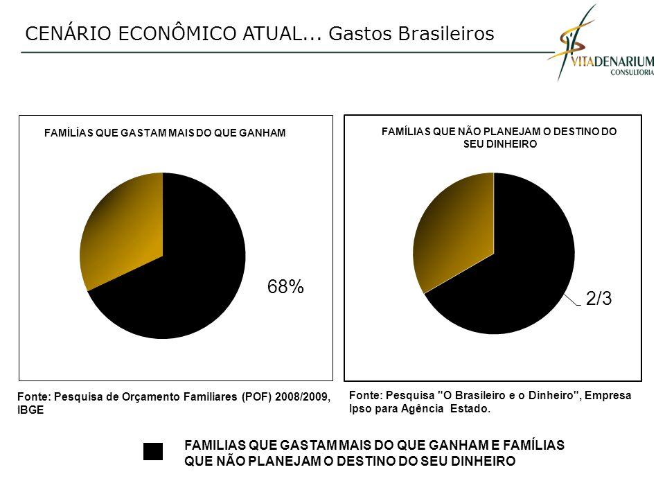 CENÁRIO ECONÔMICO ATUAL...