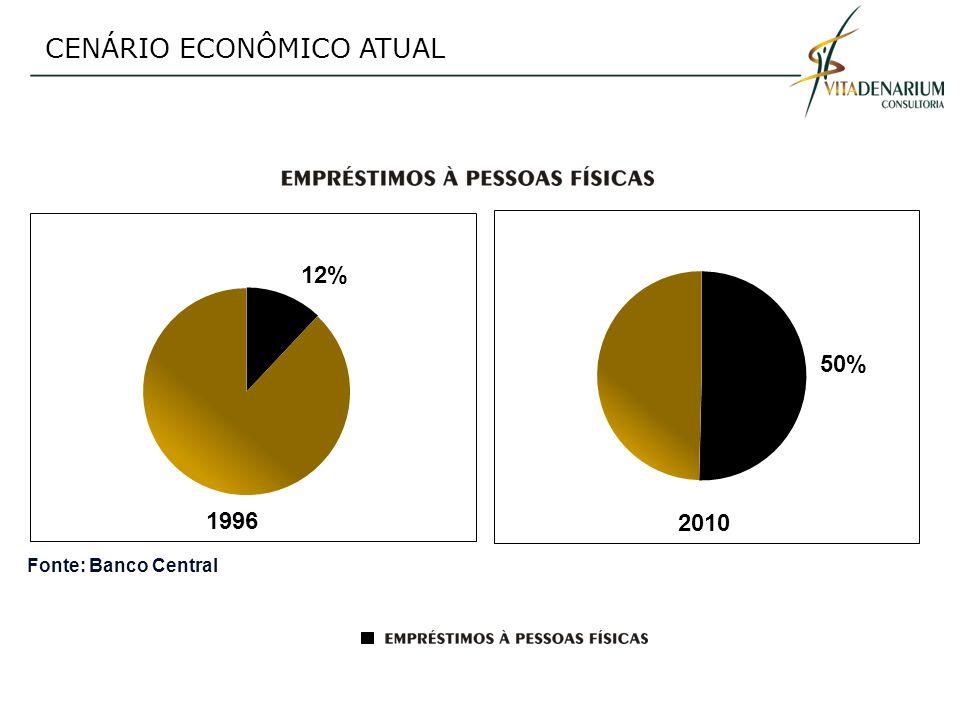 CENÁRIO ECONÔMICO ATUAL Fonte: Banco Central 2010.