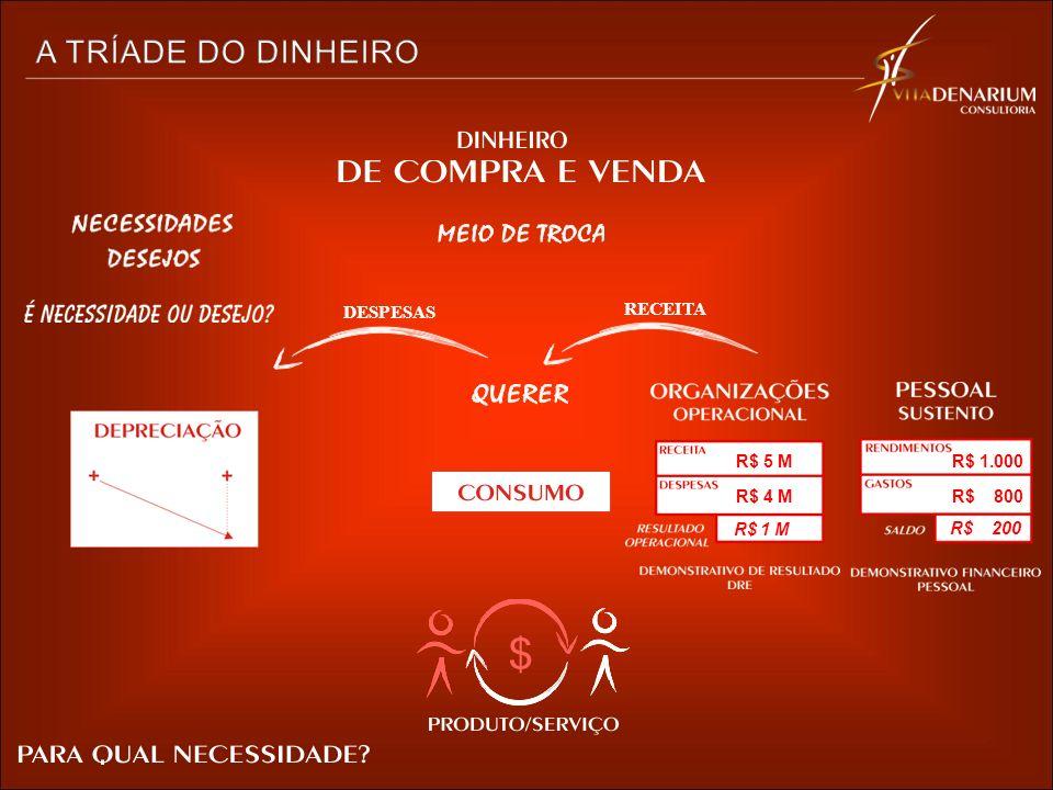 R$ 1 M R$ 4 M R$ 5 M R$ 200 R$ 800 R$ 1.000 DESPESAS RECEITA