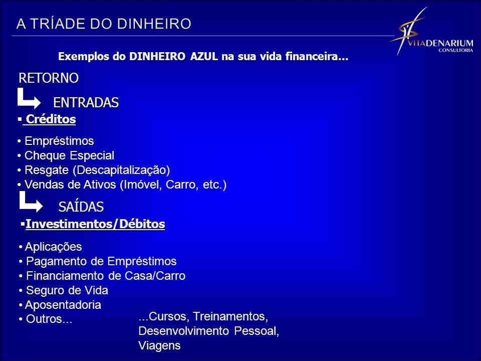ENTRADAS SAÍDAS Exemplos do DINHEIRO AZUL na sua vida financeira...