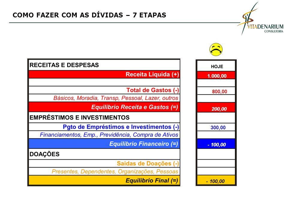 1.000,00 800,00 200,00 300,00 - 100,00 COMO FAZER COM AS DÍVIDAS – 7 ETAPAS