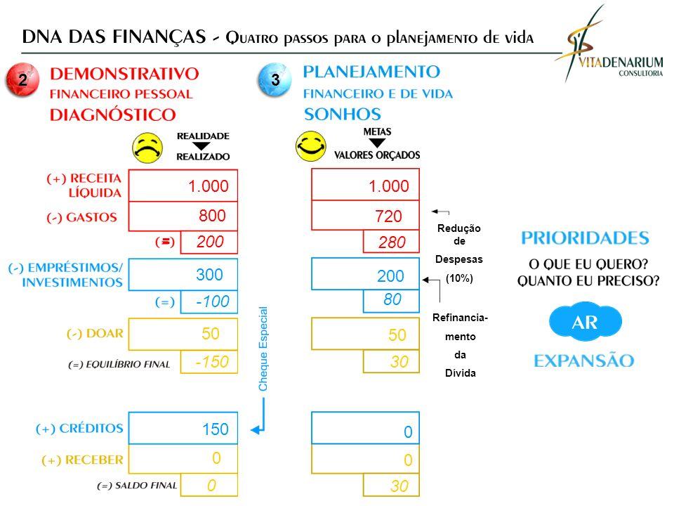 = 2 3 200 -100 -150 0 280 80 30 300 200 150 0 0 0 50 800 1.000 720 1.000 Redução de Despesas (10%) Refinancia- mento da Dívida