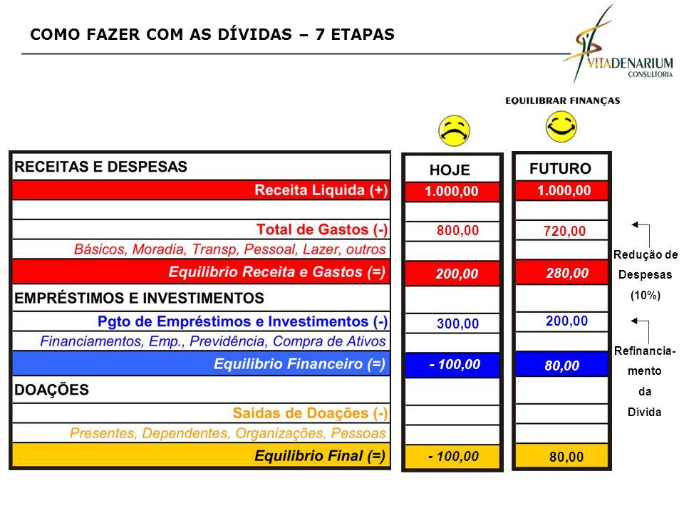 Redução de Despesas (10%) 1.000,00 720,00 280,00 200,00 80,00 Refinancia- mento da Dívida 1.000,00 800,00 200,00 300,00 - 100,00 80,00 COMO FAZER COM