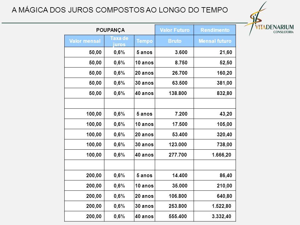 A MÁGICA DOS JUROS COMPOSTOS AO LONGO DO TEMPO POUPANÇA Valor Futuro Rendimento Valor mensal Taxa de juros Tempo Bruto Mensal futuro 50,000,6%5 anos 3