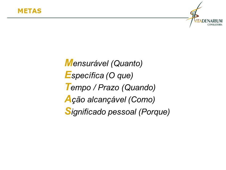 M ensurável (Quanto) E specífica (O que) T empo / Prazo (Quando) A ção alcançável (Como) S ignificado pessoal (Porque) METAS