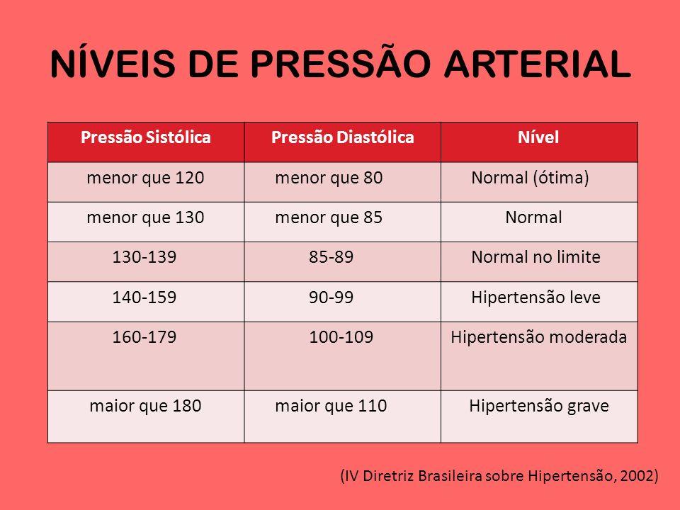 HIPERTENSÃO ARTERIAL Conceito: é o mesmo que pressão alta, acima do normal.