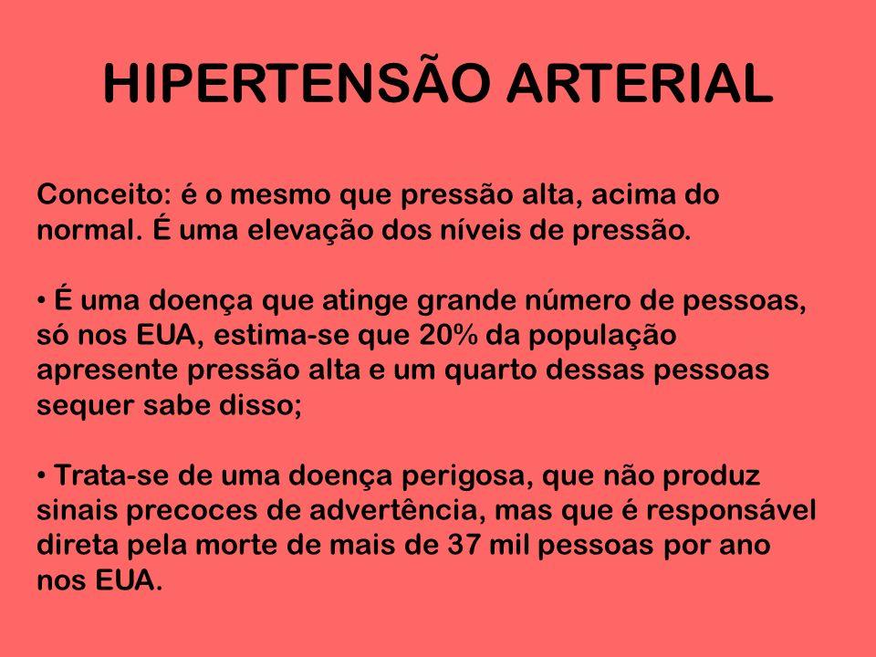 HIPERTENSÃO ARTERIAL No Brasil cerca de 15 a 20% da população adulta apresentam Hipertensão Arterial (HÁ); Há pelo menos 600 milhões de hipertensos no mundo.