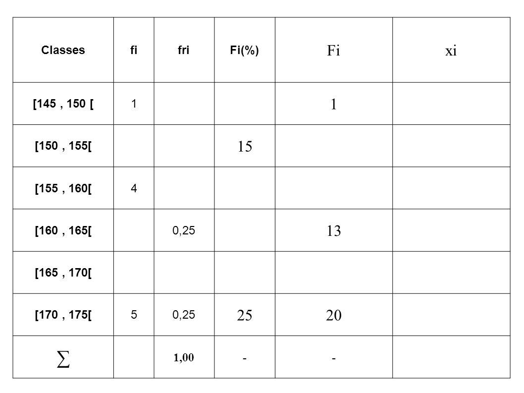 ClassesfifriFi(%) Fixi [145, 150 [1 1 [150, 155[ 15 [155, 160[4 [160, 165[0,25 13 [165, 170[ [170, 175[50,25 2520 ∑ 1,00--
