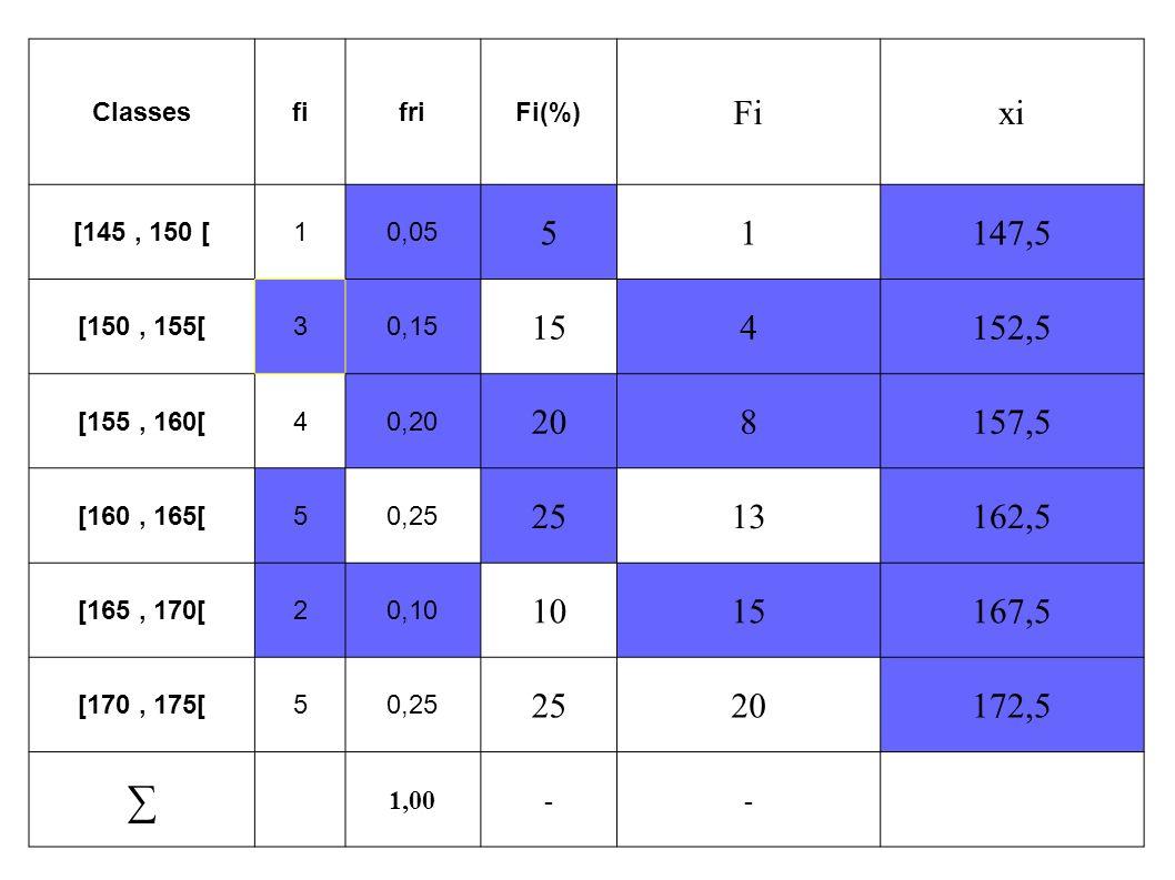ClassesfifriFi(%) Fixi [145, 150 [10,05 51147,5 [150, 155[30,15 154152,5 [155, 160[40,20 208157,5 [160, 165[50,25 2513162,5 [165, 170[20,10 1015167,5 [170, 175[50,25 2520172,5 ∑ 1,00--