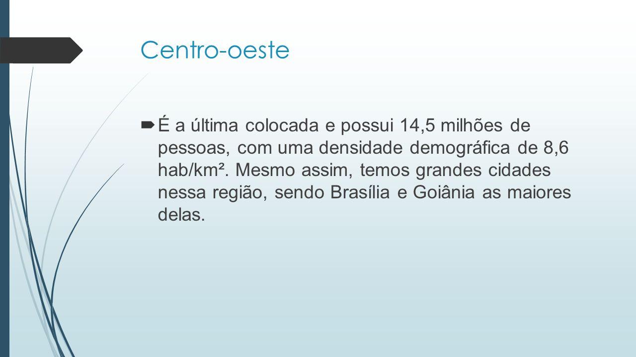 Centro-oeste  É a última colocada e possui 14,5 milhões de pessoas, com uma densidade demográfica de 8,6 hab/km². Mesmo assim, temos grandes cidades