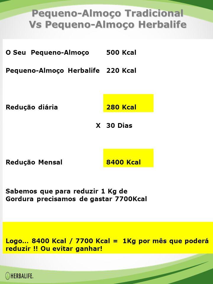 Pequeno-Almoço Tradicional Vs Pequeno-Almoço Herbalife O Seu Pequeno-Almoço500 Kcal Pequeno-Almoço Herbalife220 Kcal Redução diária280 Kcal X30 Dias Redução Mensal8400 Kcal Sabemos que para reduzir 1 Kg de Gordura precisamos de gastar 7700Kcal Logo… 8400 Kcal / 7700 Kcal = 1Kg por mês que poderá reduzir !.