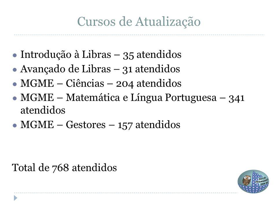 Cursos de Atualização ● Introdução à Libras – 35 atendidos ● Avançado de Libras – 31 atendidos ● MGME – Ciências – 204 atendidos ● MGME – Matemática e