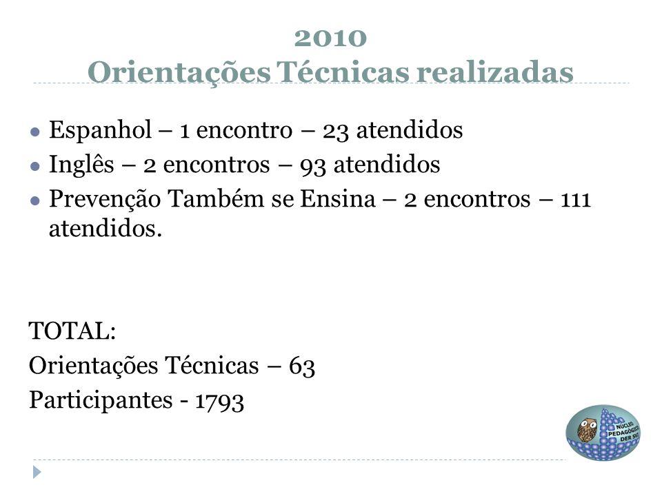 ● Espanhol – 1 encontro – 23 atendidos ● Inglês – 2 encontros – 93 atendidos ● Prevenção Também se Ensina – 2 encontros – 111 atendidos. TOTAL: Orient