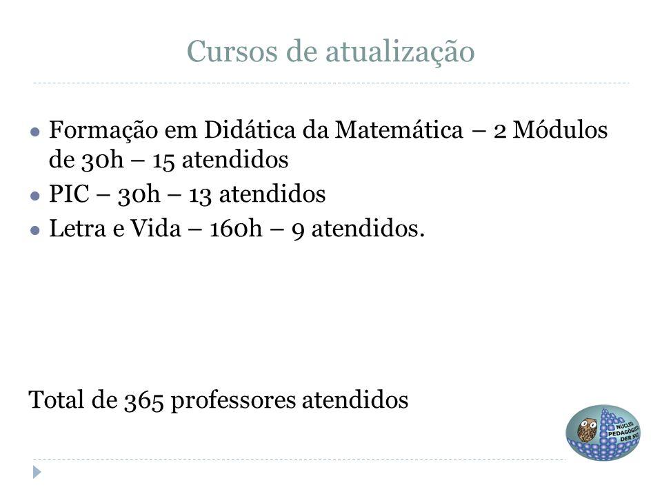 Cursos de atualização ● Formação em Didática da Matemática – 2 Módulos de 30h – 15 atendidos ● PIC – 30h – 13 atendidos ● Letra e Vida – 160h – 9 aten