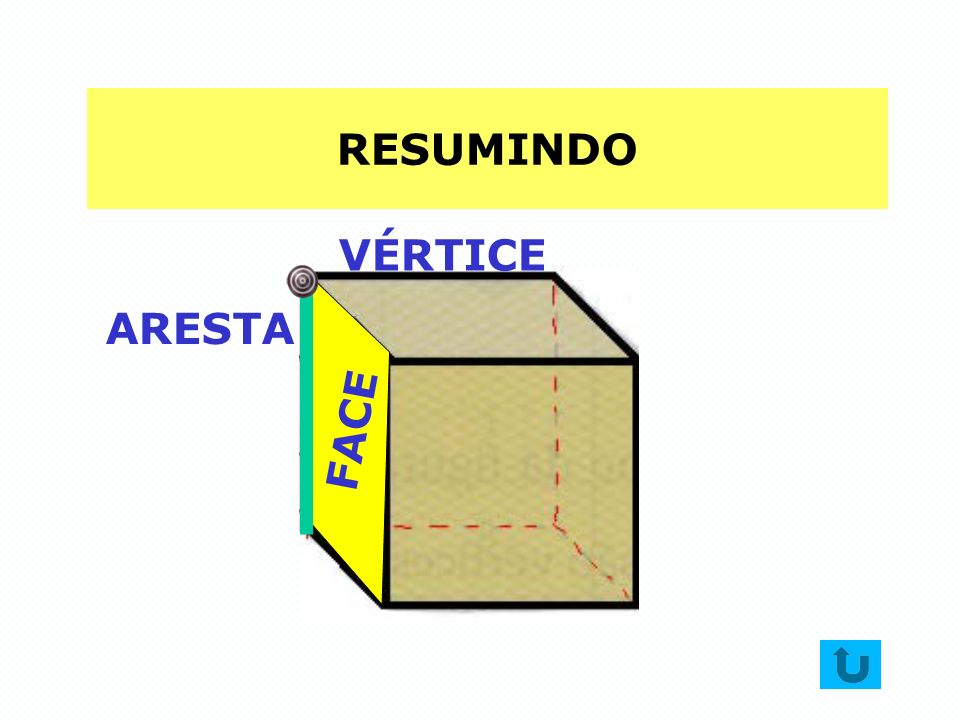 RESUMINDO FACE ARESTA VÉRTICE