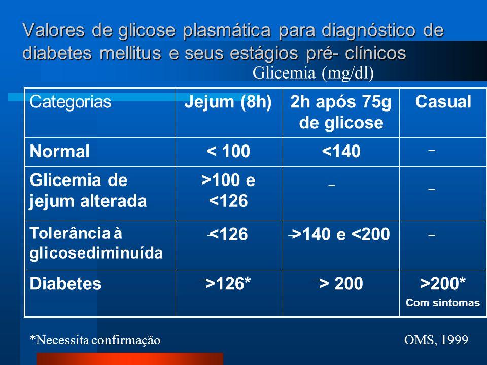 Valores de glicose plasmática para diagnóstico de diabetes mellitus e seus estágios pré- clínicos >200* Com sintomas > 200>126*Diabetes >140 e <200<12
