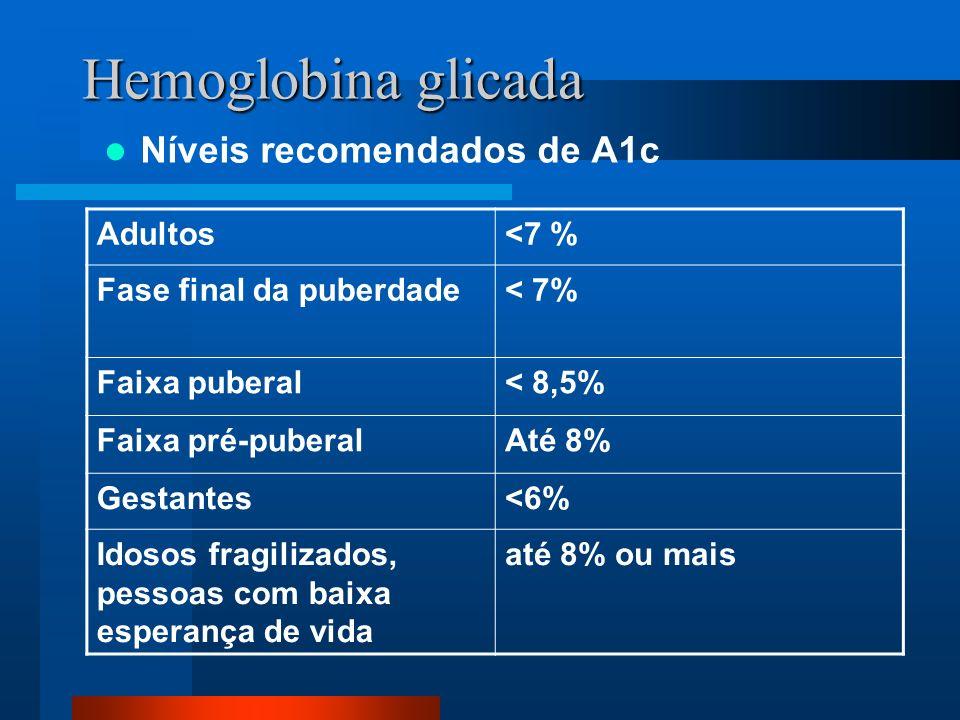 Hemoglobina glicada Níveis recomendados de A1c Adultos<7 % Fase final da puberdade< 7% Faixa puberal< 8,5% Faixa pré-puberalAté 8% Gestantes<6% Idosos