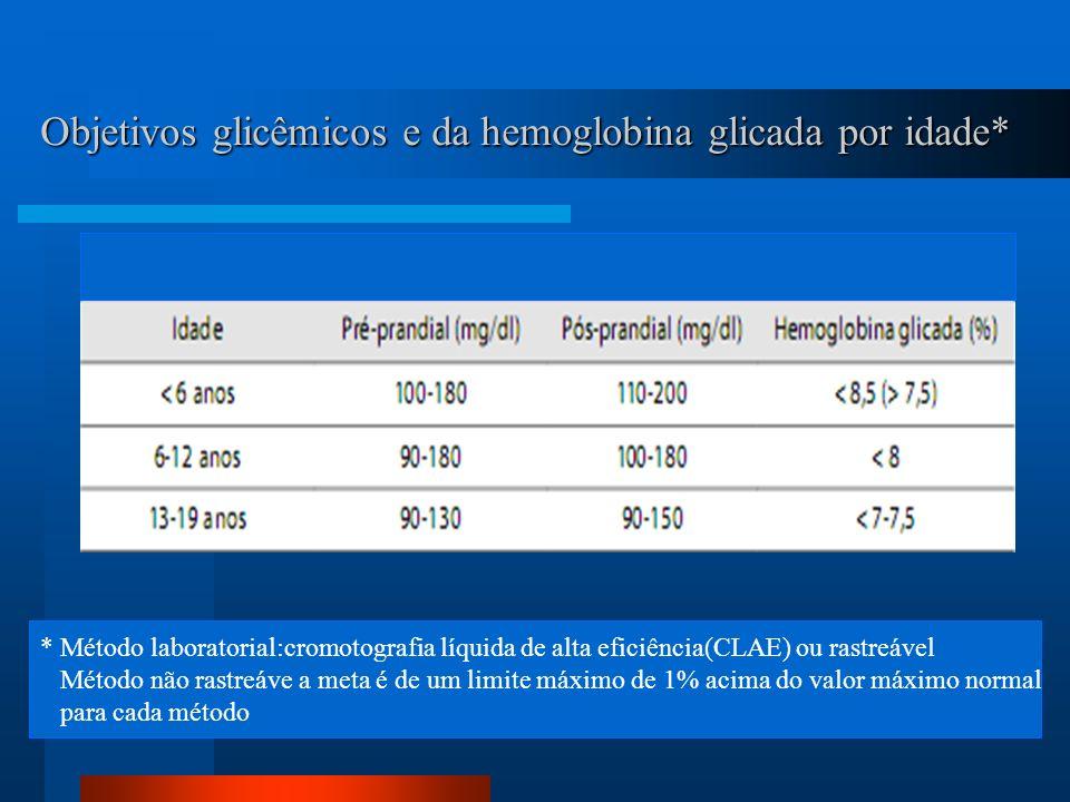 Objetivos glicêmicos e da hemoglobina glicada por idade* * Método laboratorial:cromotografia líquida de alta eficiência(CLAE) ou rastreável Método não