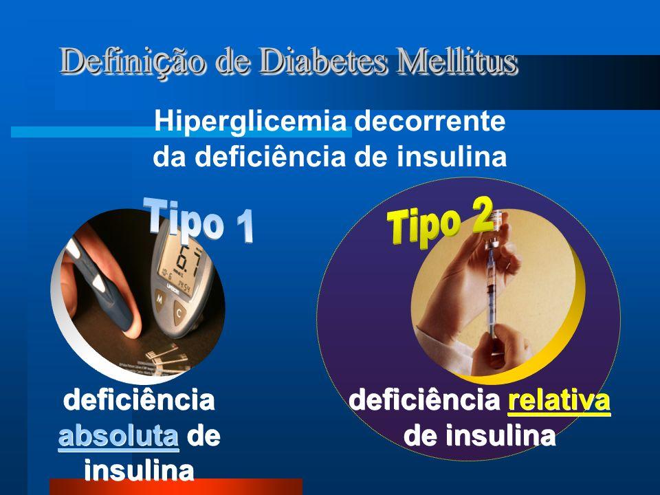Valores de glicose plasmática para diagnóstico de diabetes mellitus e seus estágios pré- clínicos >200* Com sintomas > 200>126*Diabetes >140 e <200<126 Tolerância à glicosediminuída >100 e <126 Glicemia de jejum alterada <140< 100Normal Casual2h após 75g de glicose Jejum (8h)Categorias Glicemia (mg/dl) *Necessita confirmação OMS, 1999 _ _ _ _