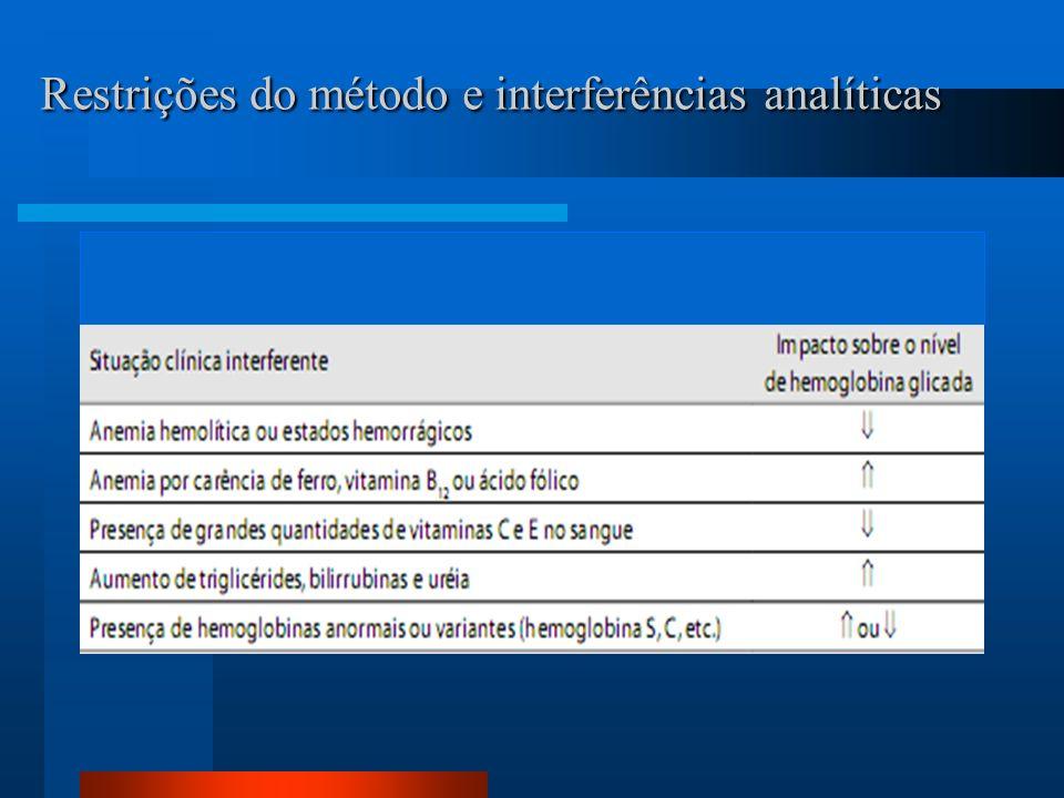 Restrições do método e interferências analíticas