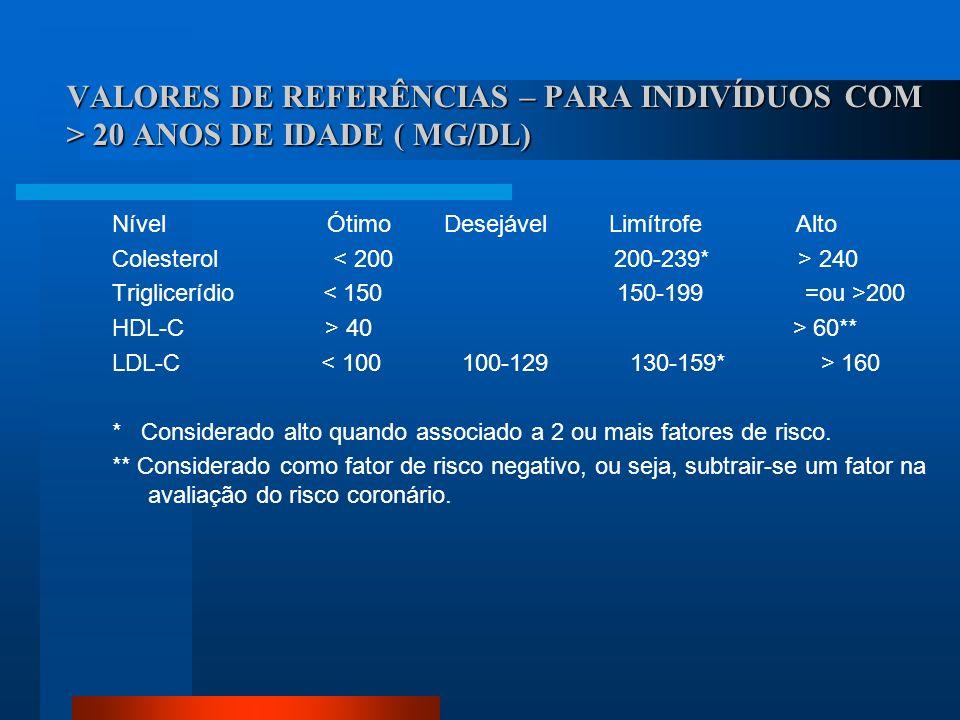 VALORES DE REFERÊNCIAS – PARA INDIVÍDUOS COM > 20 ANOS DE IDADE ( MG/DL) Nível Ótimo Desejável Limítrofe Alto Colesterol 240 Triglicerídio 200 HDL-C >