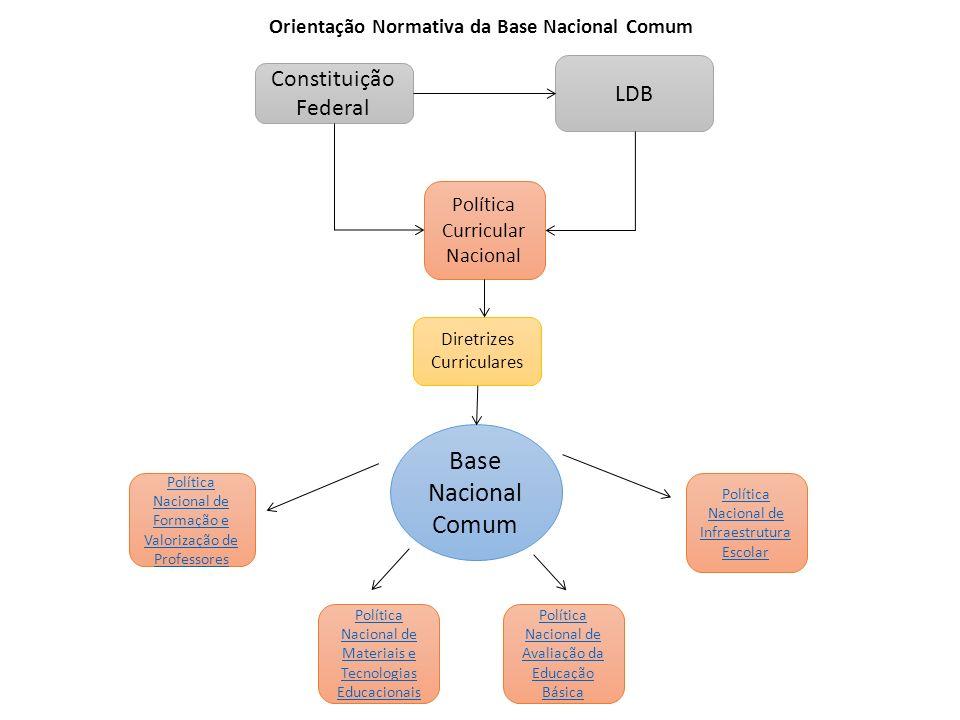 Orientação Normativa da Base Nacional Comum Base Nacional Comum Política Nacional de Formação e Valorização de Professores Política Nacional de Infrae