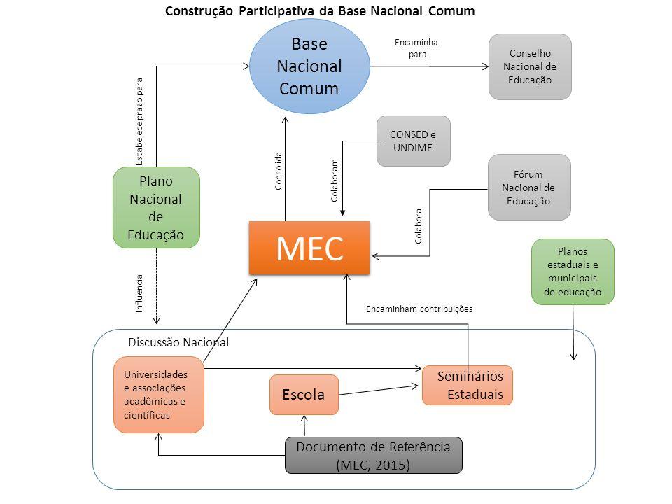 Encaminha para Construção Participativa da Base Nacional Comum Base Nacional Comum MEC Universidades e associações acadêmicas e científicas Escola Sem