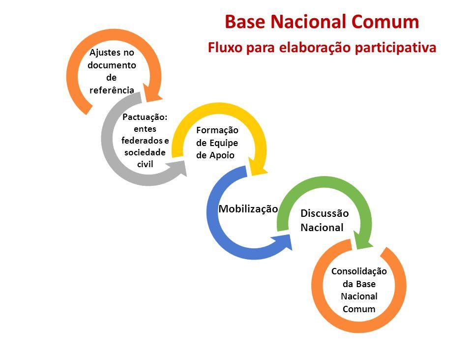 Etapas do Ciclo 2015-2016 para a construção da Base Nacional Comum Discussão Nacional Mobilização Formação de Equipe de Apoio Pactuação: entes federad