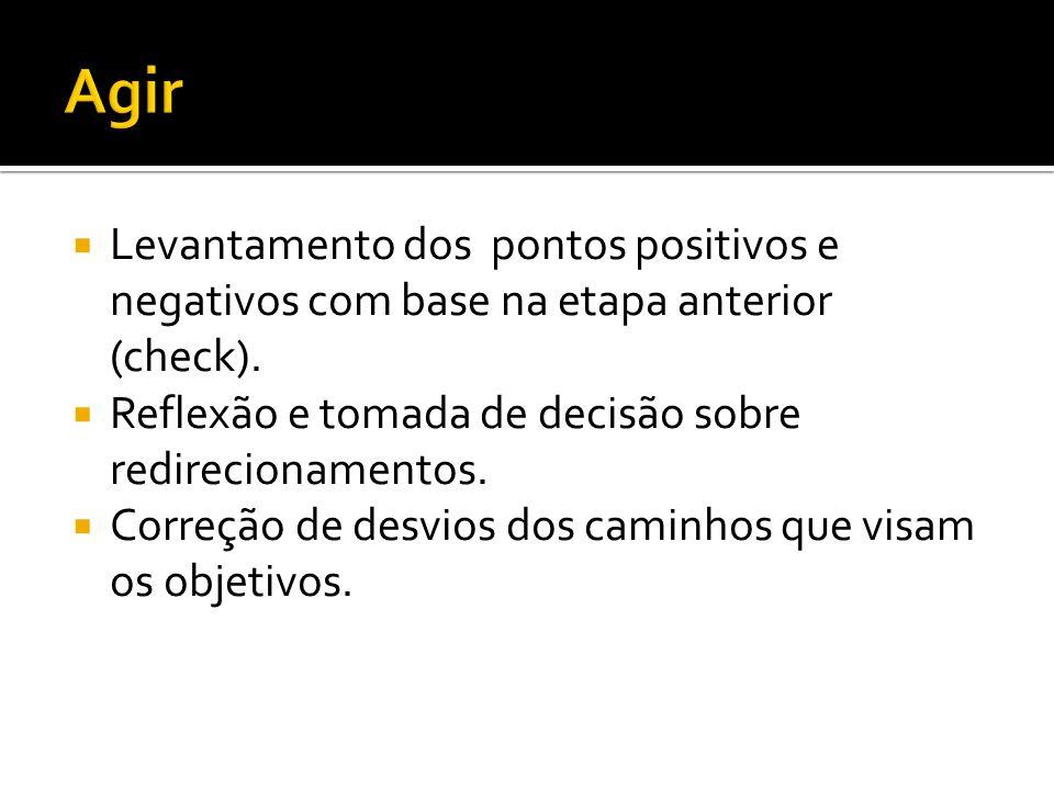  Levantamento dos pontos positivos e negativos com base na etapa anterior (check).