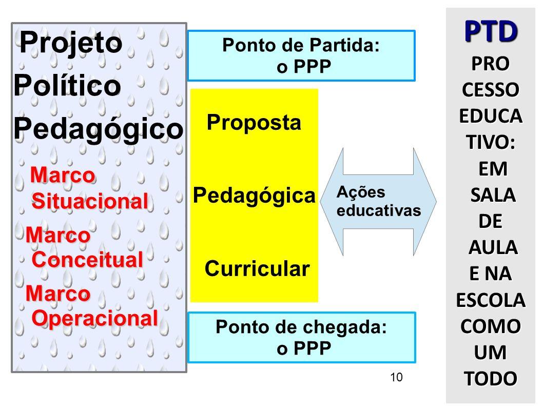 10 Ponto de Partida: o PPP Projeto Político Pedagógico Marco Situacional Marco Conceitual Marco Operacional Ponto de chegada: o PPP Proposta Pedagógic