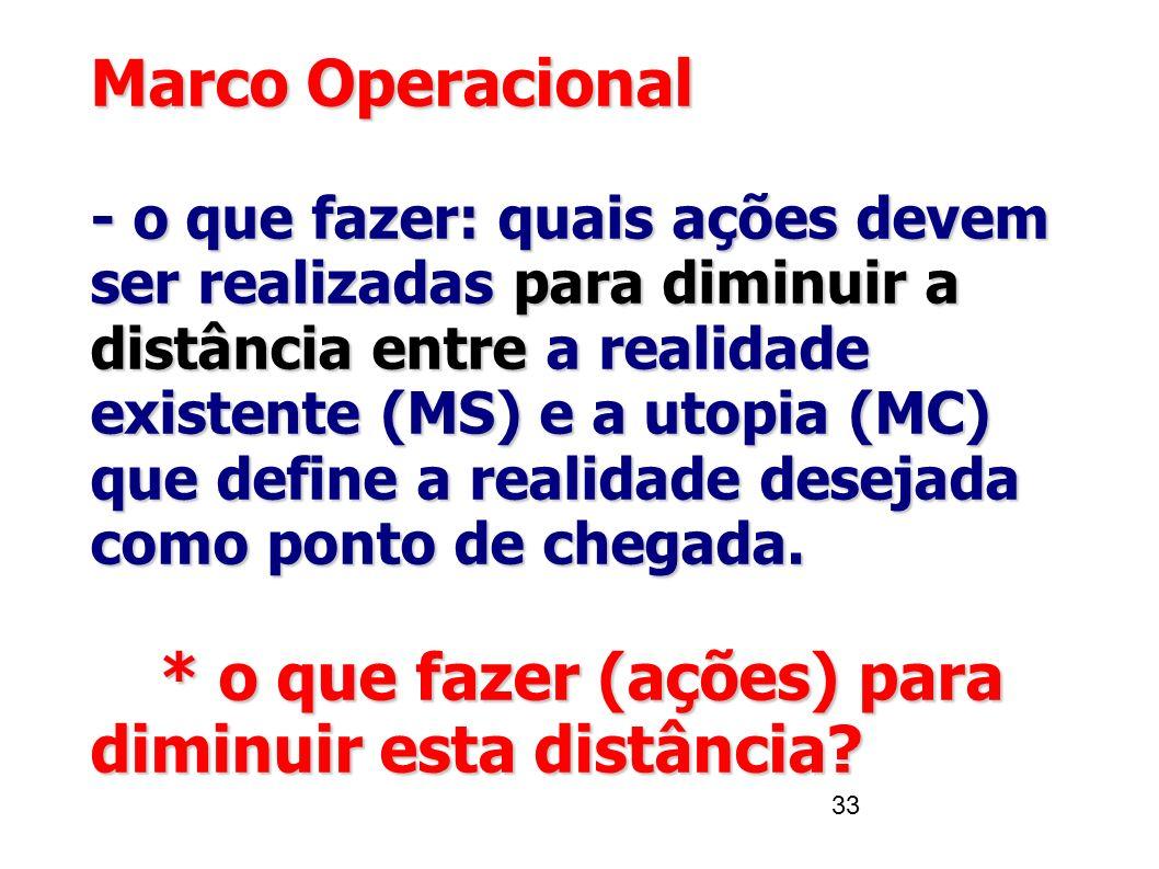 33 Marco Operacional - o que fazer: quais ações devem ser realizadaspara diminuir a distância entrea realidade existente (MS) e a utopia (MC) que defi