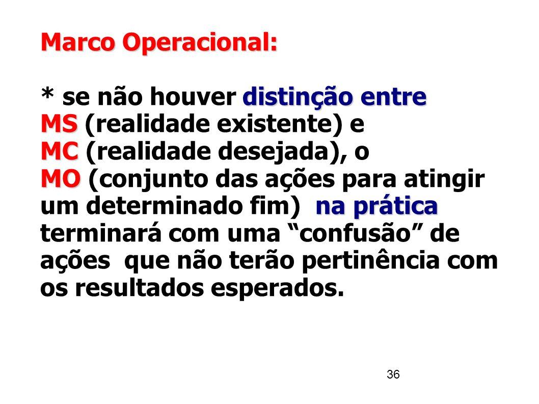 36 Marco Operacional: distinção entre MS MC MO na prática * se não houver distinção entre MS (realidade existente) e MC (realidade desejada), o MO (co