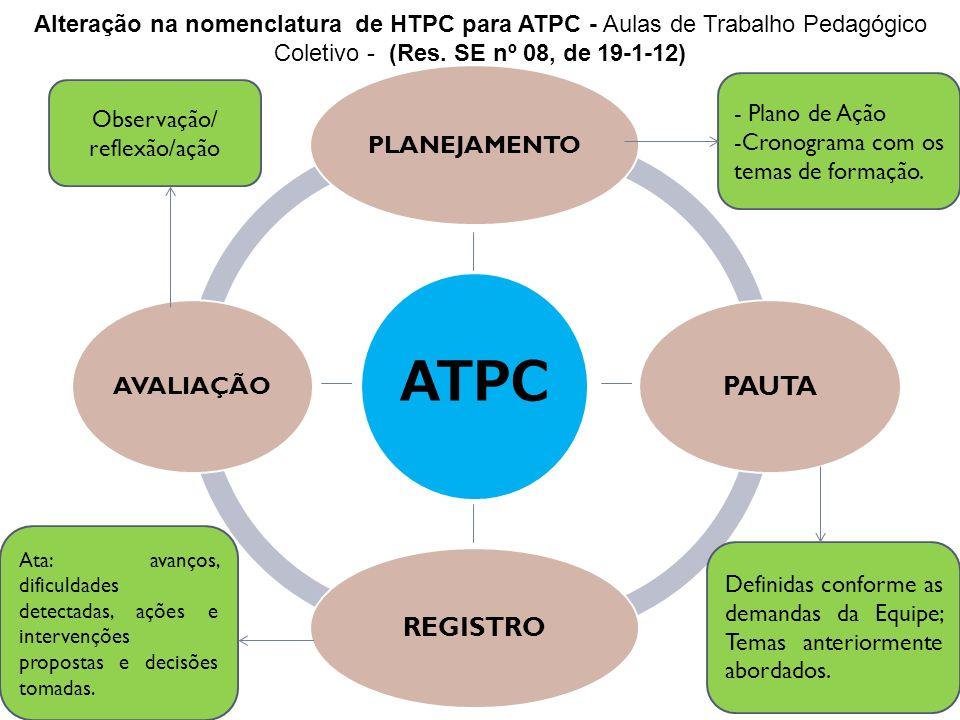 ATPC PLANEJAMENTO PAUTA REGISTRO AVALIAÇÃO Alteração na nomenclatura de HTPC para ATPC - Aulas de Trabalho Pedagógico Coletivo - (Res. SE nº 08, de 19