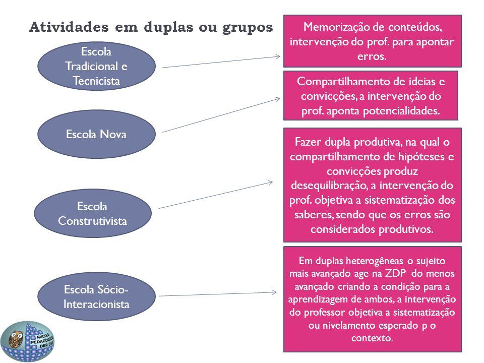 Atividades em duplas ou grupos Escola Tradicional e Tecnicista Escola Nova Escola Construtivista Escola Sócio- Interacionista Memorização de conteúdos