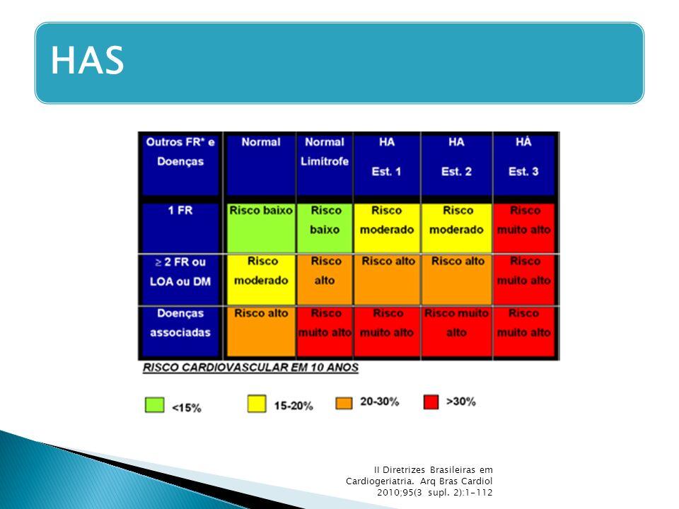 II Diretrizes Brasileiras em Cardiogeriatria. Arq Bras Cardiol 2010;95(3 supl. 2):1-112 HAS