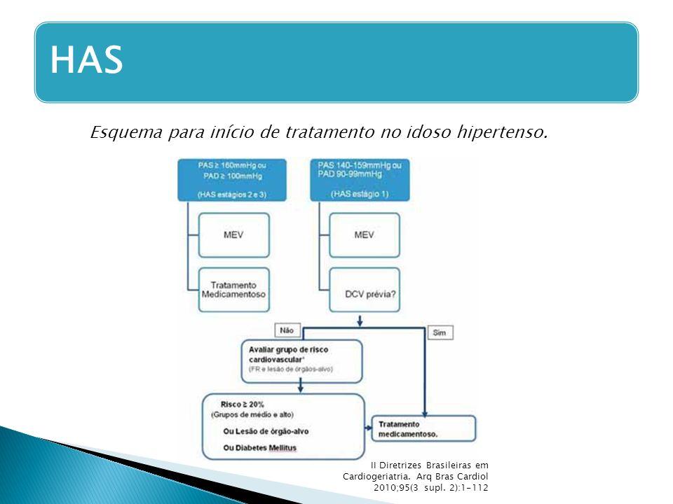 II Diretrizes Brasileiras em Cardiogeriatria. Arq Bras Cardiol 2010;95(3 supl. 2):1-112 HAS Esquema para início de tratamento no idoso hipertenso.