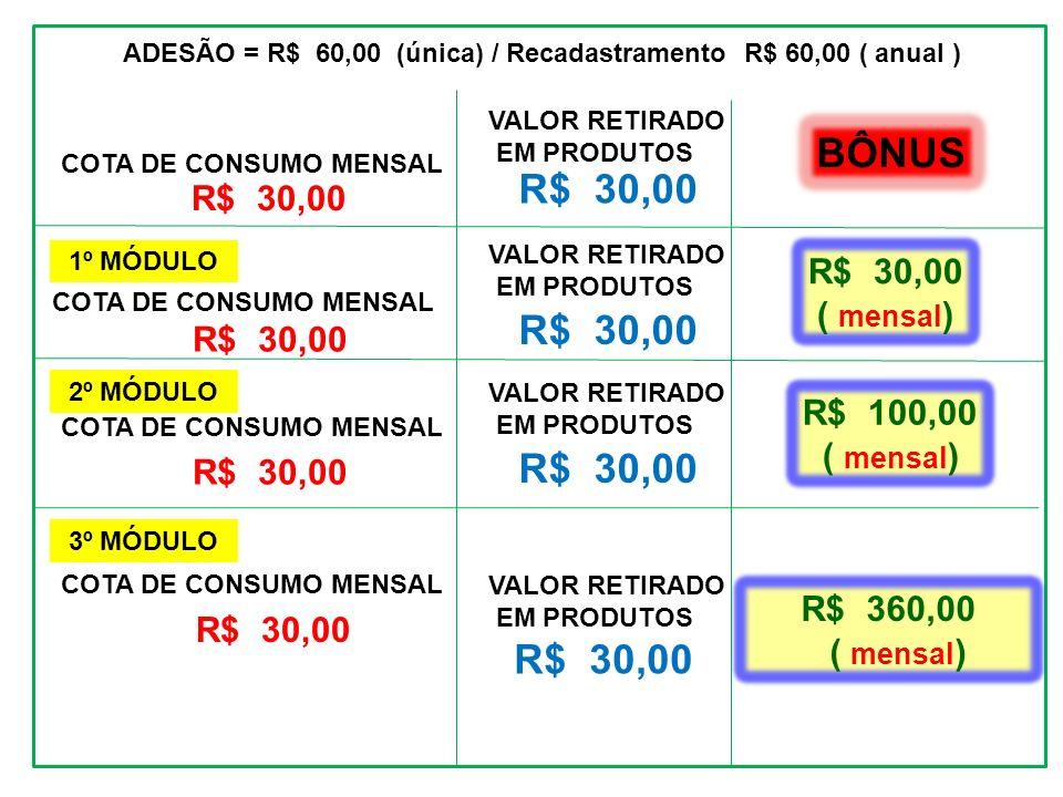 ADESÃO = R$ 60,00 (única) / Recadastramento R$ 60,00 ( anual ) COTA DE CONSUMO MENSAL R$ 30,00 BÔNUS 3º MÓDULO 2º MÓDULO COTA DE CONSUMO MENSAL R$ 30,