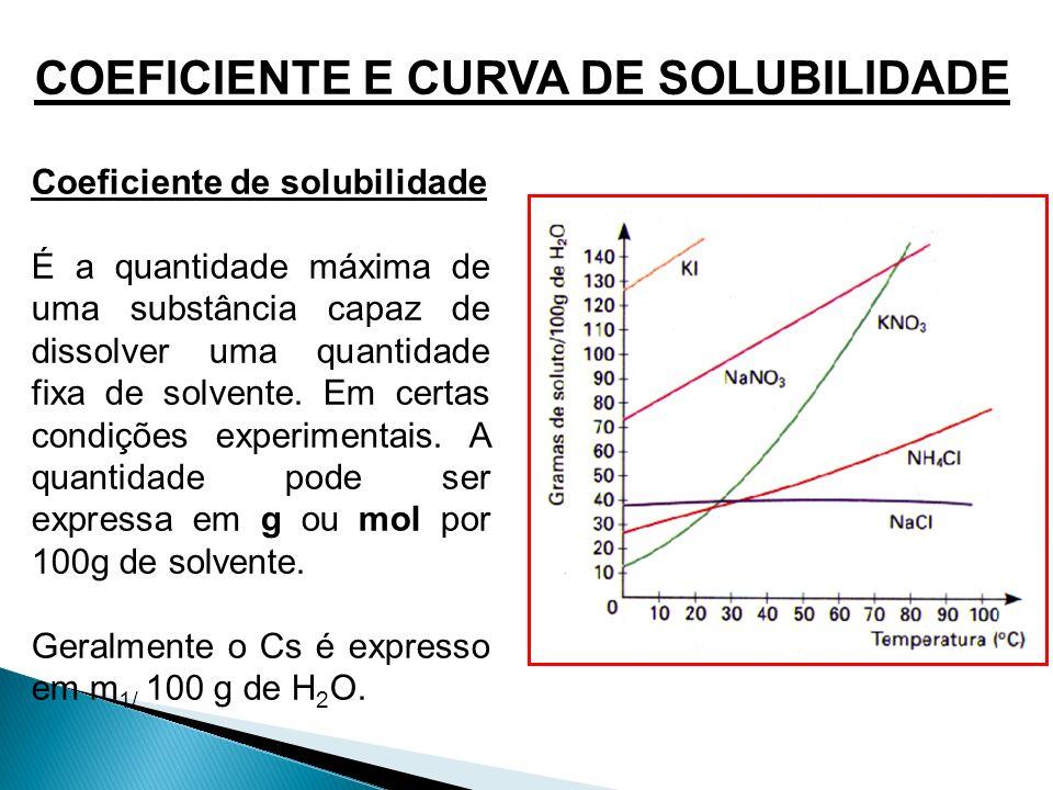 COEFICIENTE E CURVA DE SOLUBILIDADE Coeficiente de solubilidade É a quantidade máxima de uma substância capaz de dissolver uma quantidade fixa de solv