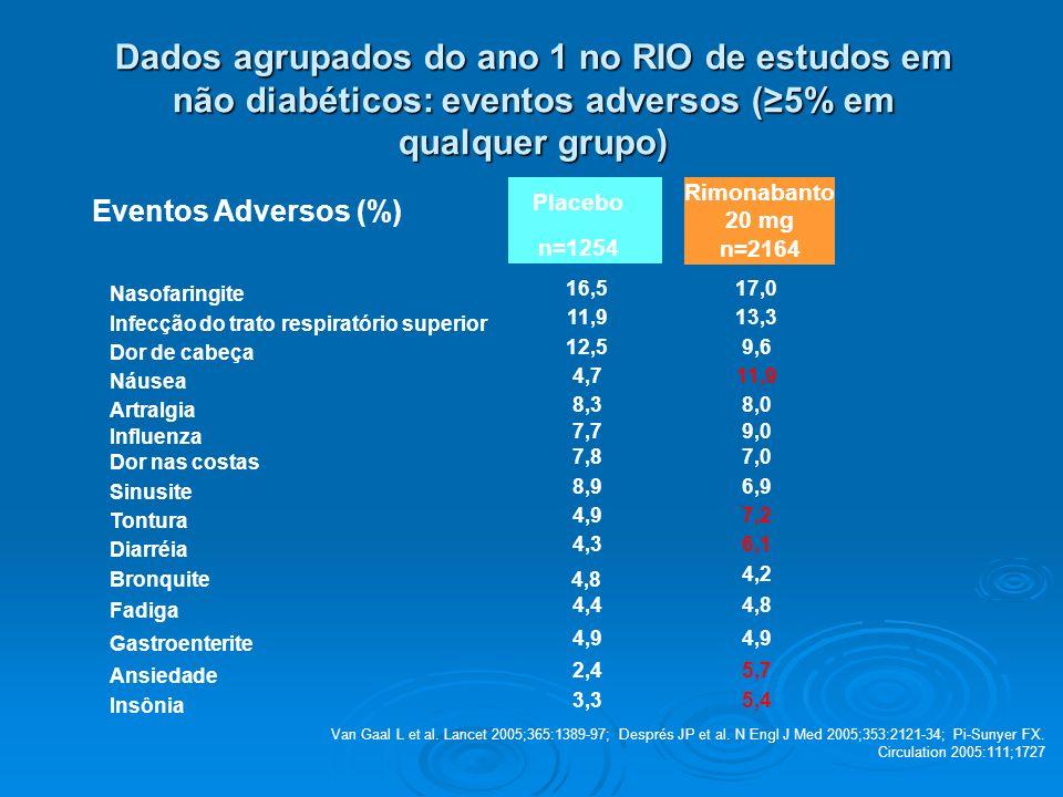 Dados agrupados do ano 1 no RIO de estudos em não diabéticos: eventos adversos (≥5% em qualquer grupo) 5,43,3 5,72,4 4,9 9,07,7 4,84,4 4,2 4,8 6,14,3