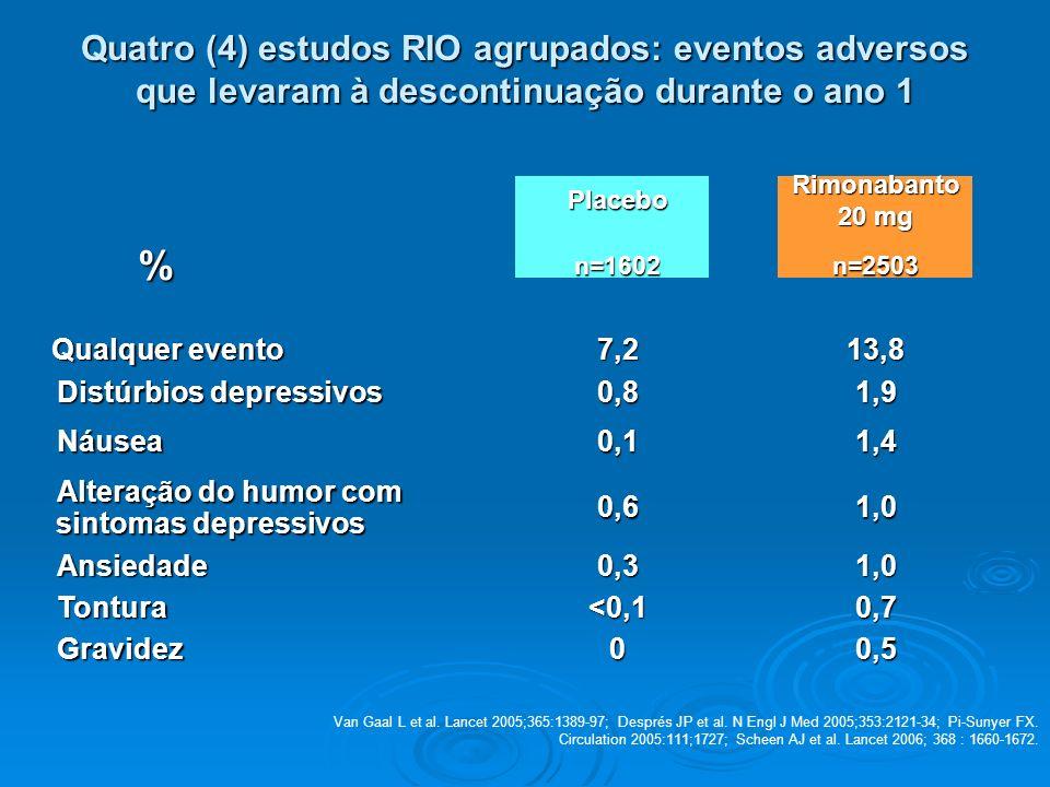 Placebo Rimonabanto 20 mg %n=1602n=2503 Qualquer evento Qualquer evento7,213,8 Distúrbios depressivos 0,81,9 Náusea0,11,4 Alteração do humor com sinto