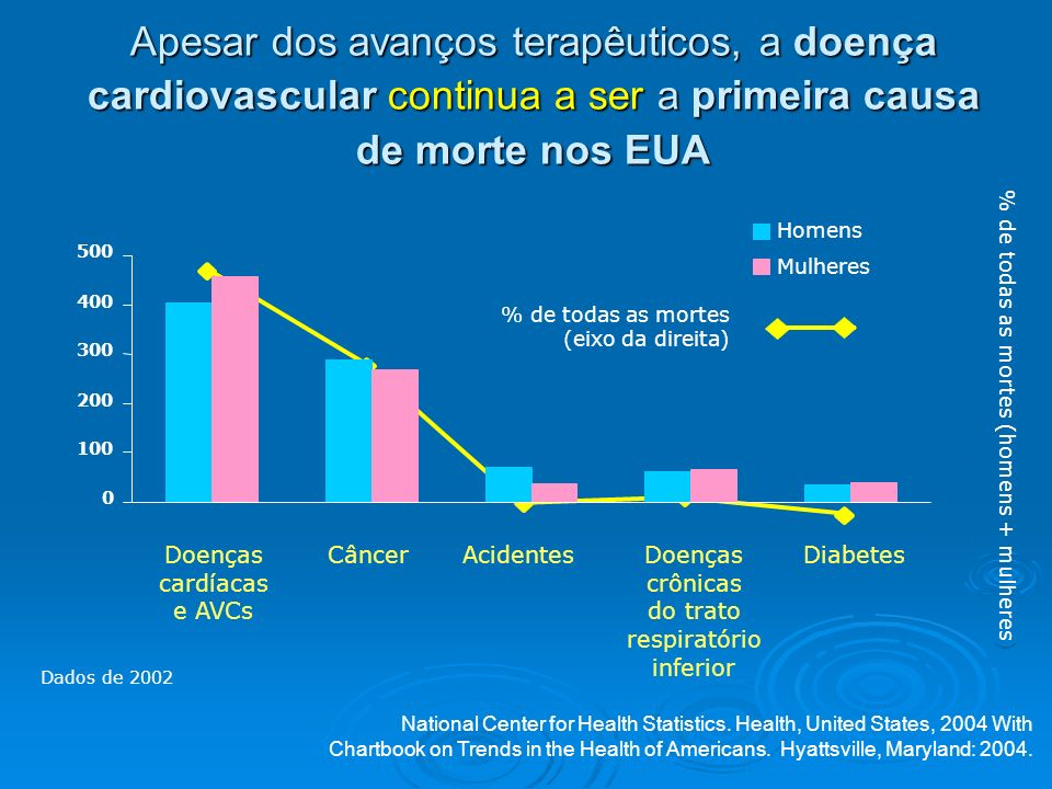 Apesar dos avanços terapêuticos, a doença cardiovascular continua a ser a primeira causa de morte nos EUA 0 5 10 15 20 25 30 35 Número de mortes (milh
