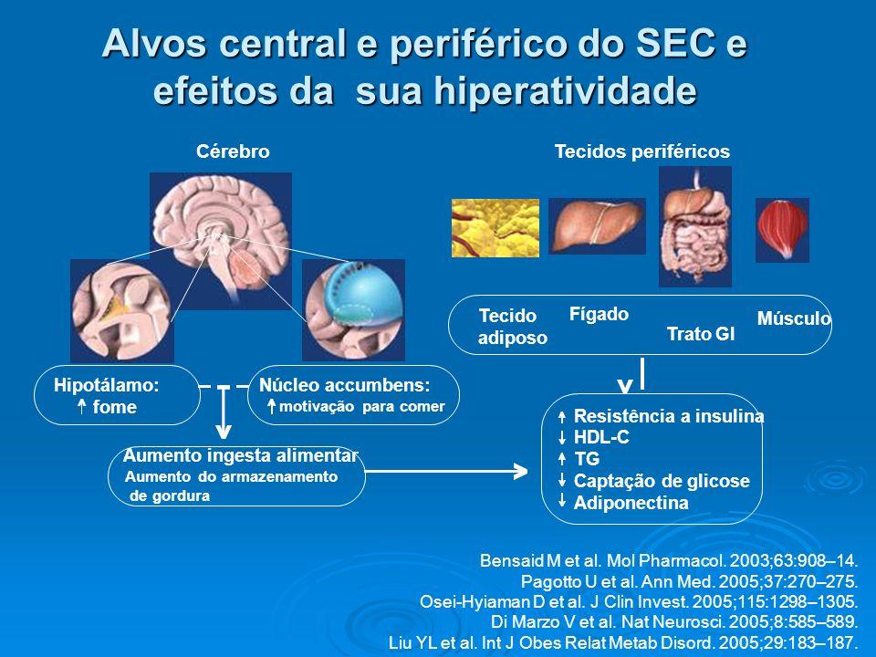 Tecido adiposo Músculo Fígado Trato GI Aumento ingesta alimentar Aumento do armazenamento de gordura Resistência a insulina HDL-C TG Captação de glico