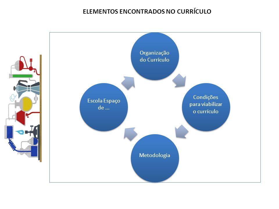 ELEMENTOS ENCONTRADOS NO CURRÍCULO Organização do Currículo Condições para viabilizar o currículo Metodologia Escola Espaço de...